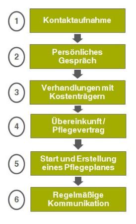 Schaubild der Arbeitsweise des ambulanten Pflegedienstes EMMA in München